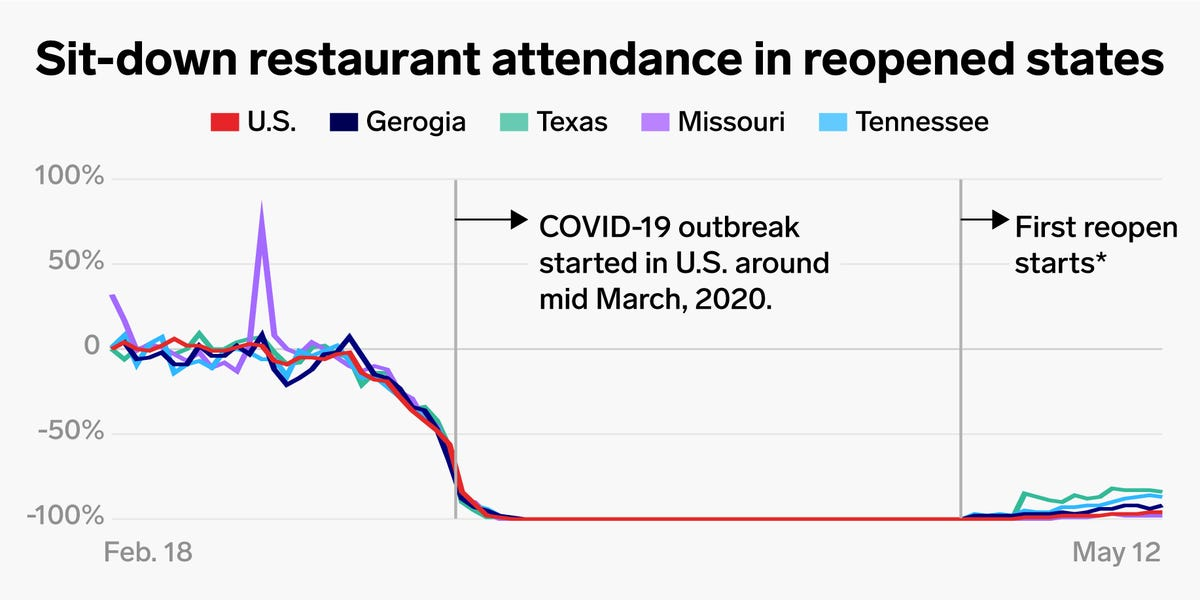 This chart shows how restaurants will struggle even after they're allowed to reopen