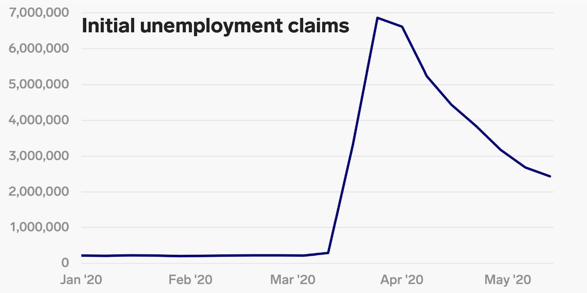 US weekly jobless claims hit 2.4 million, bringing the 9-week total to nearly 39 million