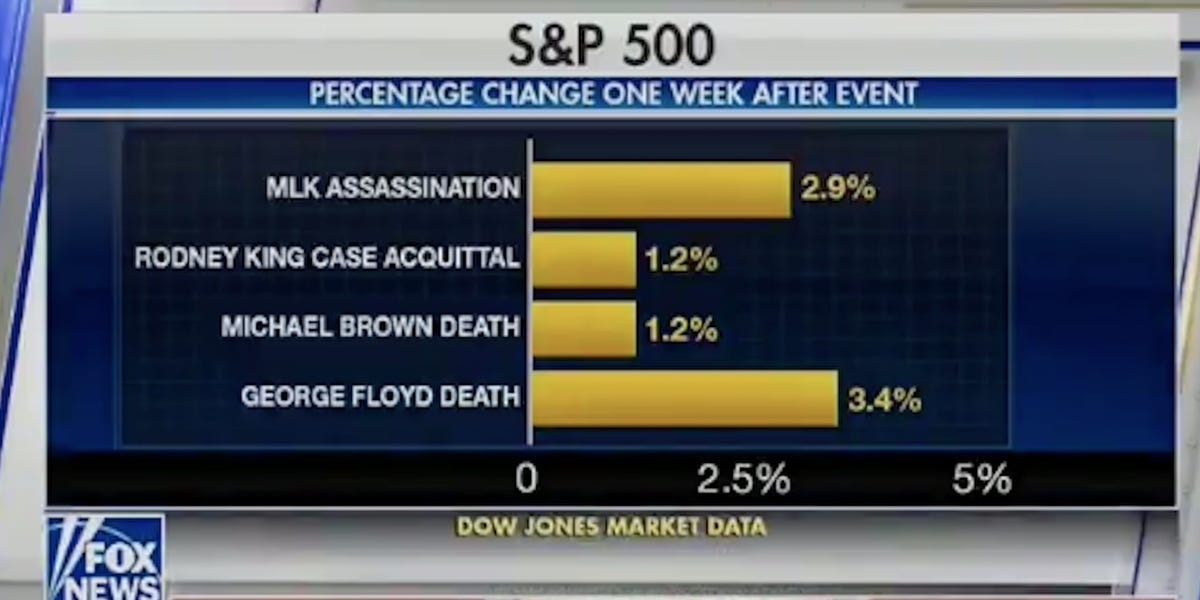 Fox News airs graphic of stock gains after George Floyd, MLK, deaths